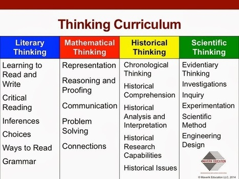 H.O.T. / D.O.K.: Teaching Higher Order Thinking and Depth of Knowledge: What Exactly Is the Thinking Curriculum? | Teaching English | Scoop.it