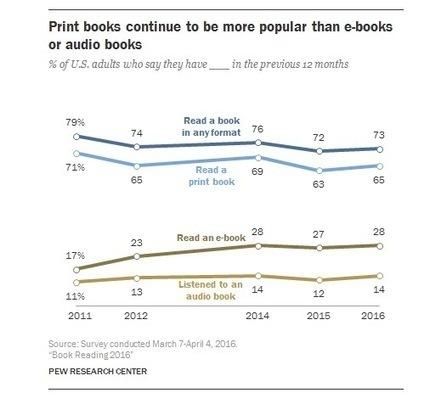 Facebook n'a toujours pas tué la lecture de livres, mais n'aide pas non plus | Sur les livres, l'édition, les mots: Infos, technologie, nouveautés... | Scoop.it