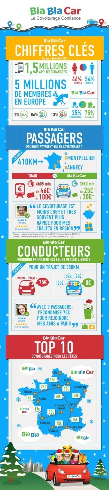 BlaBlaCar : les principaux chiffres sur 2013 | Solidarité, développement durable, responsabilité sociale | Scoop.it