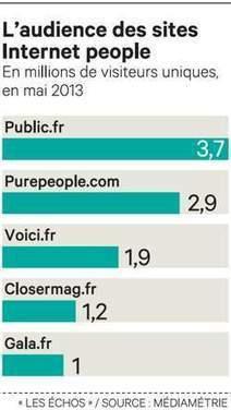 Bousculés par des «pure players», la presse people tente de rattraper son retard sur le Web | celebrités | Scoop.it