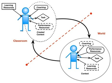 Learnlets » Learning in context | APRENDIZAJE | Scoop.it