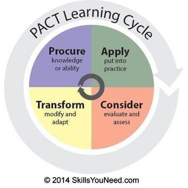 What is Learning? | SkillsYouNeed | Mundos Virtuales, Educacion Conectada y Aprendizaje de Lenguas | Scoop.it