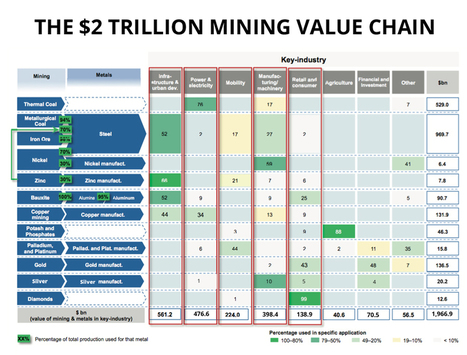 The $2 trillion mining value chain at a glance | MINING.com | Sustainable Development | Scoop.it