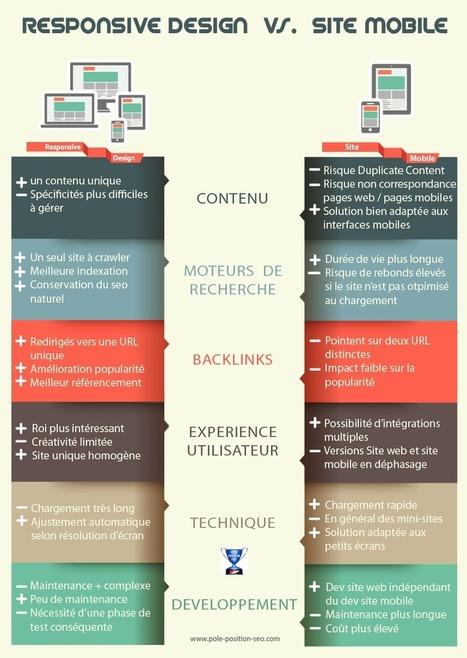 Conseils SEO Référencement : Référencement d'un site pour les mobiles | Mobile SEO MSEO | Scoop.it