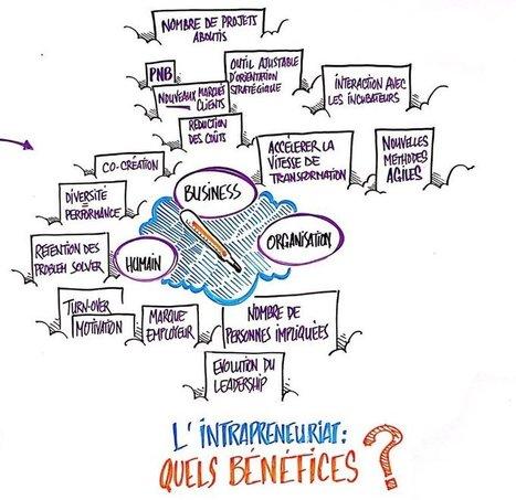 L'intrapreneuriat : quels bénéfices pour l'entreprise ? | @limnov | Scoop.it
