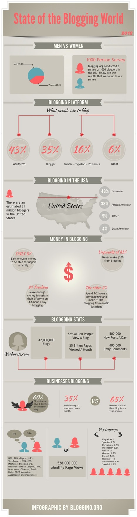 Blogging Stats 2012 | Social Media Butterflies | Scoop.it