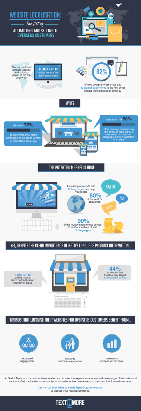 Infographic - Website Localisation: The Art of Attracting and Selling to Overseas Customers - textnmore.com   Localization, translation, language technology   Scoop.it