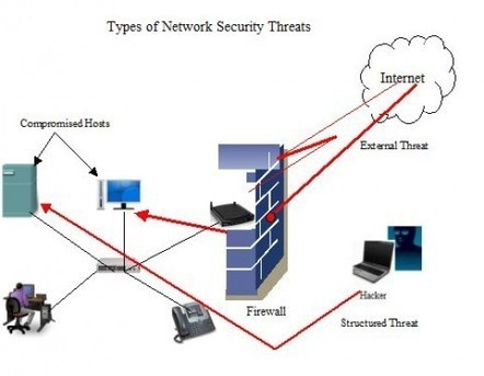 Different Types of Network Attacks And Security Threats and how to counter them. | Social Foraging | Scoop.it