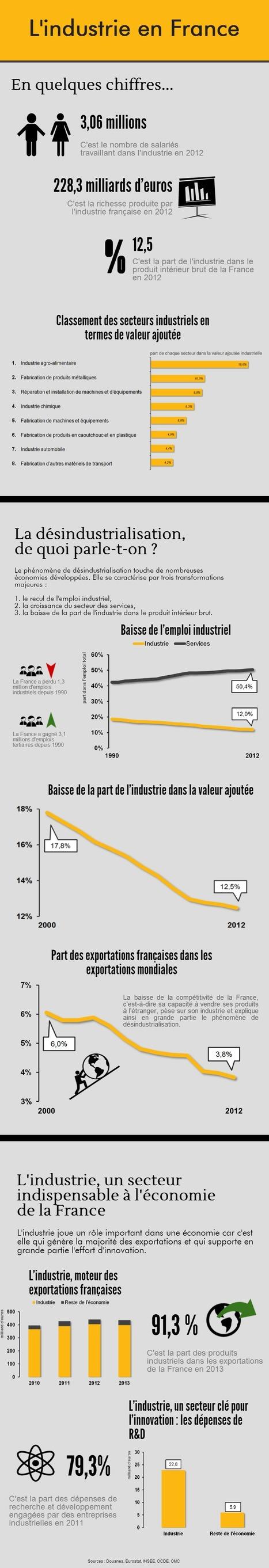 Infographie - L'industrie en France | Les jeunes et l'industrie | Scoop.it