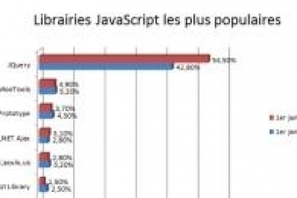 JQuery champion en 2012 | DevWeb | Scoop.it