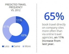 Six Things You Need to Know from Google's 'The 2013 Traveler' Study - By William Bellis III :: Hospitality Trends | E-tourisme | Scoop.it