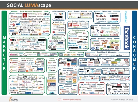 Social Media Vendors And Tools | Social-Business-Marketing | Scoop.it