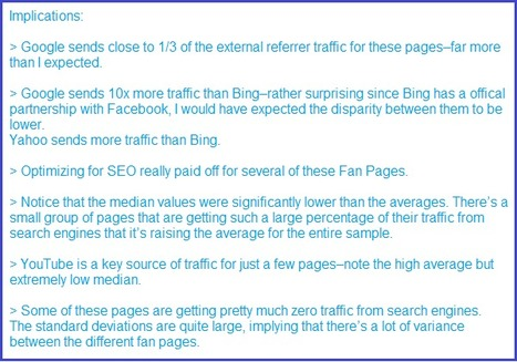 Study Shows How Social SEO Works | Social Media Today | SEO and Social Media Marketing | Scoop.it