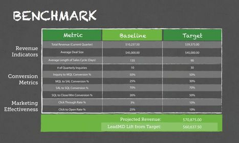 How Benchmark Reports Doubled Lead MD's Pipeline - Radius | Digital-News on Scoop.it today | Scoop.it