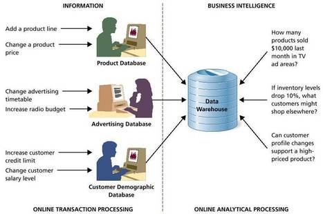 Business intelligence Top definitions - competitive intelligence | Strategic Intelligence | Scoop.it