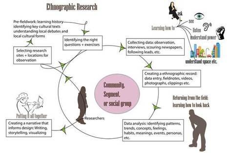 Ethnography is Everywhere | Web Content Enjoyneering | Scoop.it