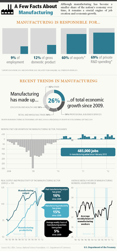 Infographic: A Few Facts about Manufacturing | Motion and Control Technologies | Scoop.it