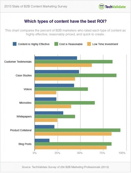 2013 Content Marketing Research: What B2B Content Delivers Best ROI? | Beyond Marketing | Scoop.it