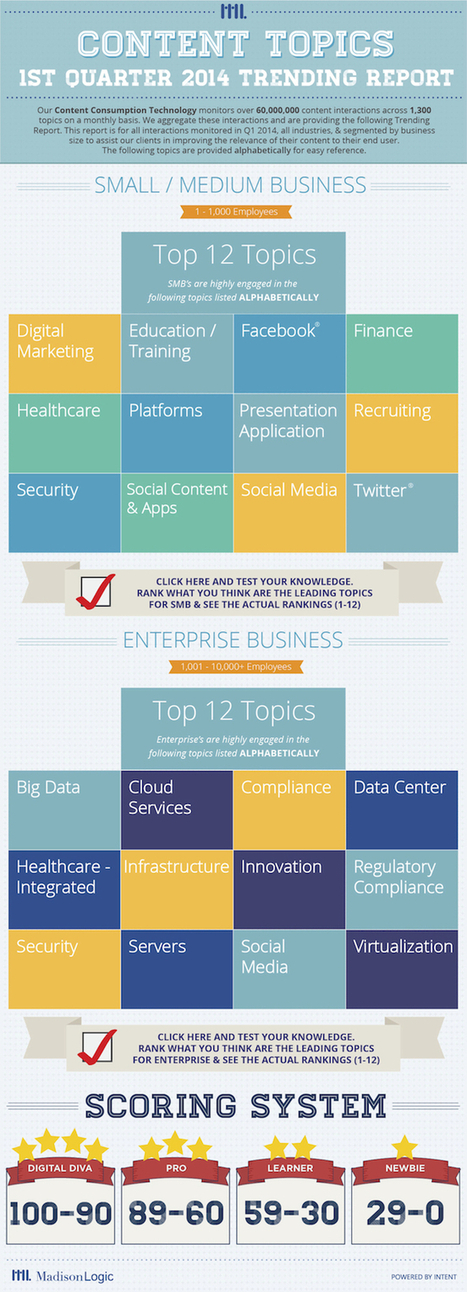 Trending Content Topics with B2B Marketers   Digital-News on Scoop.it today   Scoop.it