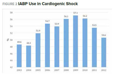 Eight Current Controversies in Interventional Cardiology - the decline of the IABP | Heart and Vascular Health | Scoop.it