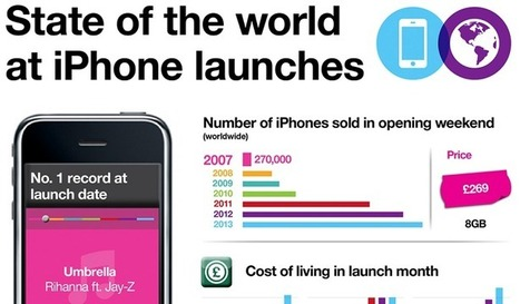 Visualistan: State Of The World At iPhone Launches [Infographic] | Latest Infographics | Scoop.it