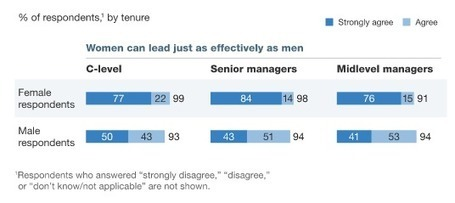 Study finds executive women are just as, if not more, ambitious than men | Leadership | Scoop.it