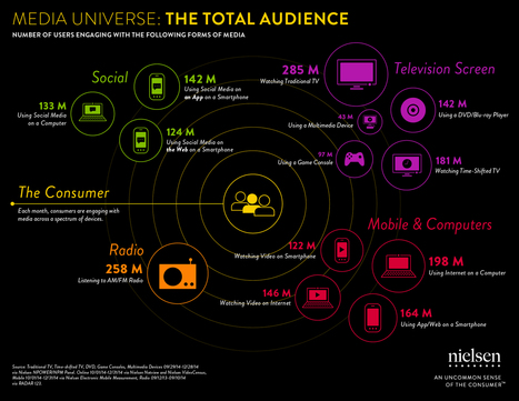 Connecting With the Cosmos: The Total Audience Media Universe [infography] Nielsen | Big Media (En & Fr) | Scoop.it