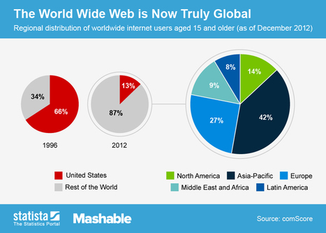 The World Wide Web is Now Truly Global | WWW - My Experience | Scoop.it