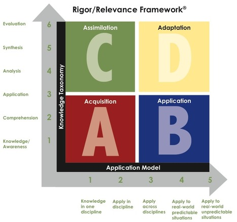 Rigor-Relevance Framework | Education Newsletter for Lewis and Clark Staff | Scoop.it