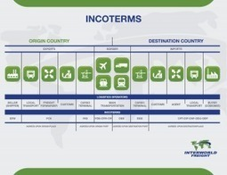 INCOTERMS: KEY FOR SELLERS AND BUYERS - Interworld Freight | incoterms | Scoop.it