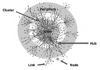 Capítulo 18 - Redes sociales educativas | Nuevas tendencias de e-learning | Marié Picón (eLearning y ciencia) | Scoop.it