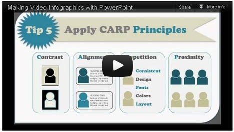 Using PowerPoint to Create Video Infographics | Moodle and Web 2.0 | Scoop.it