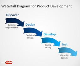 Free Waterfall Diagram for PowerPoint - Free PowerPoint Templates - SlideHunter.com | Startups | Scoop.it