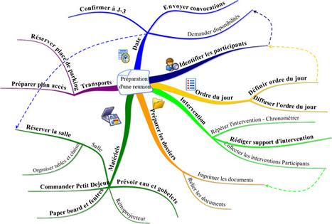 Mind-Mapping: définition et usages | éducation canada | Scoop.it