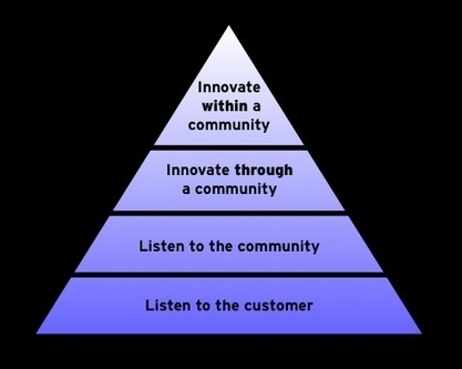 Maslow's hierarchy of needs - business community | opensource.com | UNB Fredericton: Engaged Learners Initiative | Scoop.it