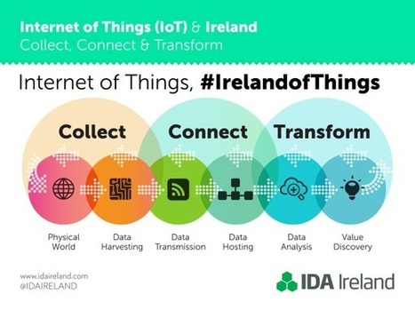 9 reasons Ireland is leading the Internet of Things revolution | Diverse Eireann- Sports culture and travel | Scoop.it