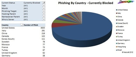 Phishing Alerts for Domain Registries | Netcraft | Internet Security & Internet Censorship | Scoop.it