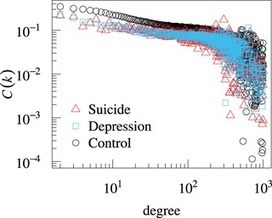 Suicide Ideation of Individuals in Online Social Networks | sentiment information | Scoop.it