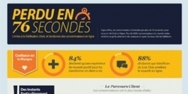 Infographie | Fidélisation client : tout se joue en 76 secondes | Digital Marketing Cyril Bladier | Scoop.it