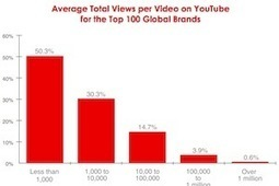 Successful Brands on YouTube: Best-Practices and Metrics | digital presence | Scoop.it