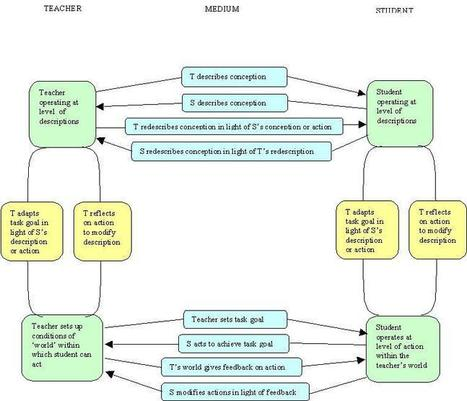 A framework for pedagogical evaluation of virtual learning environments | (E)-Learning & Development | Scoop.it