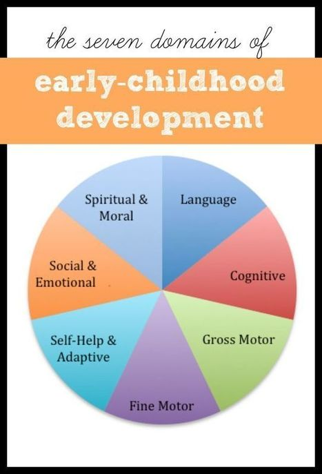 Domains of Early Childhood Development | Kindergarten | Scoop.it