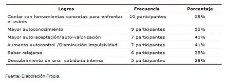 Psicoperspectivas - Programa de Reducción del Estrés Basado en la Atención Plena (Mindfulness): Sistematización de una Experiencia de su Aplicación en un Hospital Público Semi-Rural del Sur de Chile | Mindfulness - Atención Plena | Scoop.it