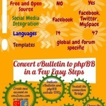 vBulletin to phpBB Migration: Easy as ABC | Visual.ly | How to Convert vBulletin to phpBB: from A to Z | Scoop.it