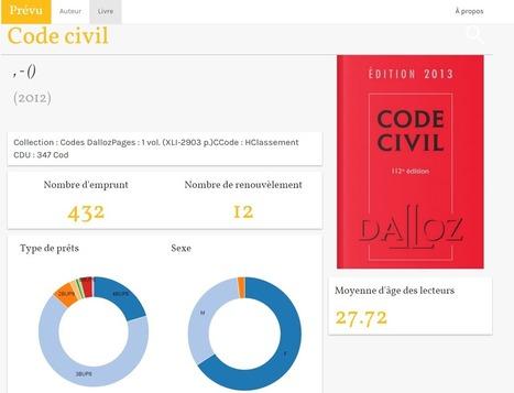Bibliothèques : comprendre les statistiques d'emprunt par la data visualisation | Brèves de bibliothèque(S) | Scoop.it