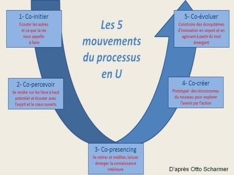 Le processus en U d'Otto Scharmer | Obifive le blog | leadership, mindfulness and presencing | Scoop.it