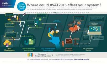VAT place of supply rules change significantly from 2015 | KPMG | UK | UK Business & Tax | Scoop.it