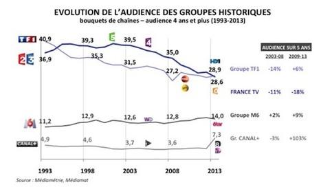 France Télévisions : les rêves numériques de Delphine Ernotte | Nouvelles du monde numérique | Scoop.it