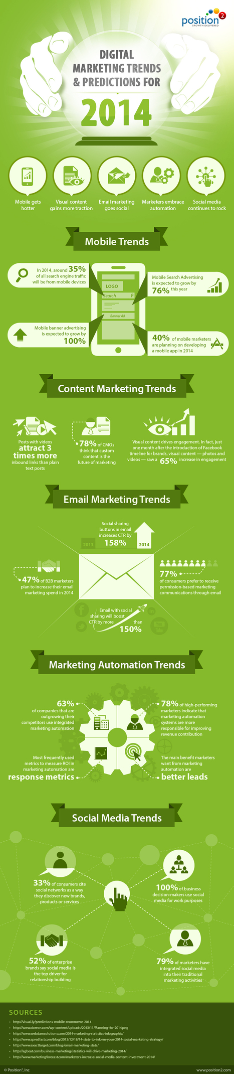 [Infographic] Digital Marketing Trends & Predictions for 2014 | Position² | #TheMarketingAutomationAlert | Creative | Scoop.it
