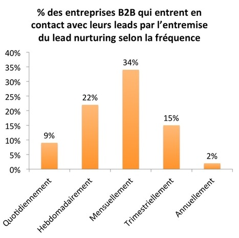 60 statistiques impressionnantes sur le Inbound Marketing | Veille Webmarketing et SEO | Scoop.it